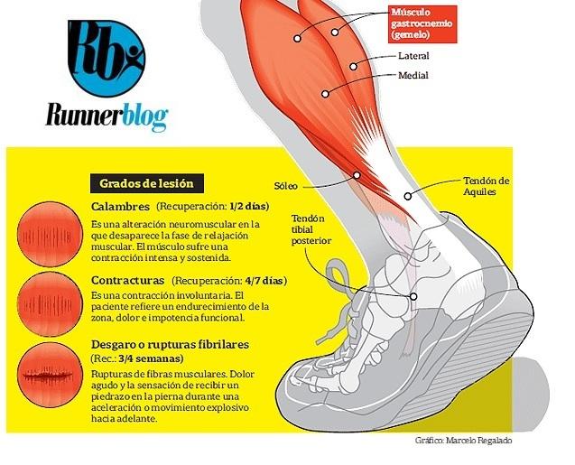 lesiones en los musculos: